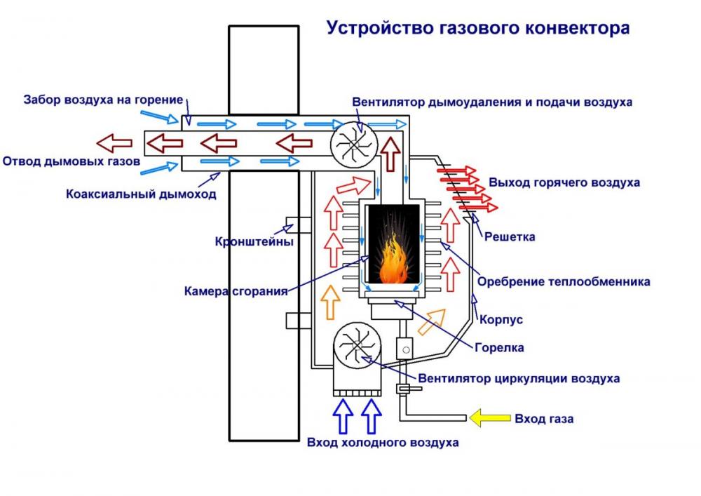 конвекторы отопления газовые с терморегулятором настенные
