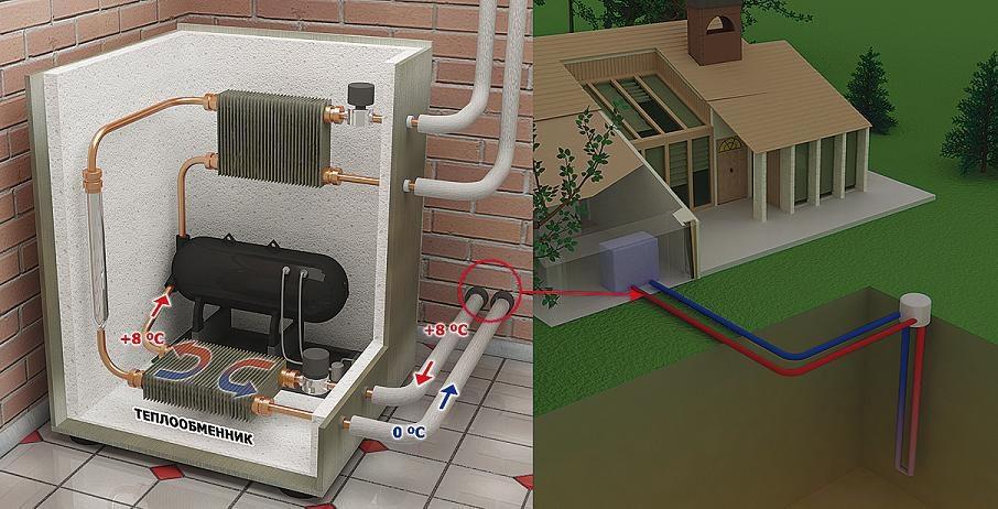 геотермальный тепловой насос (главный ключ)