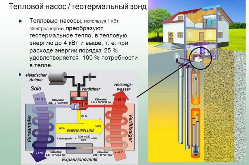 геотермальный тепловой насос купить