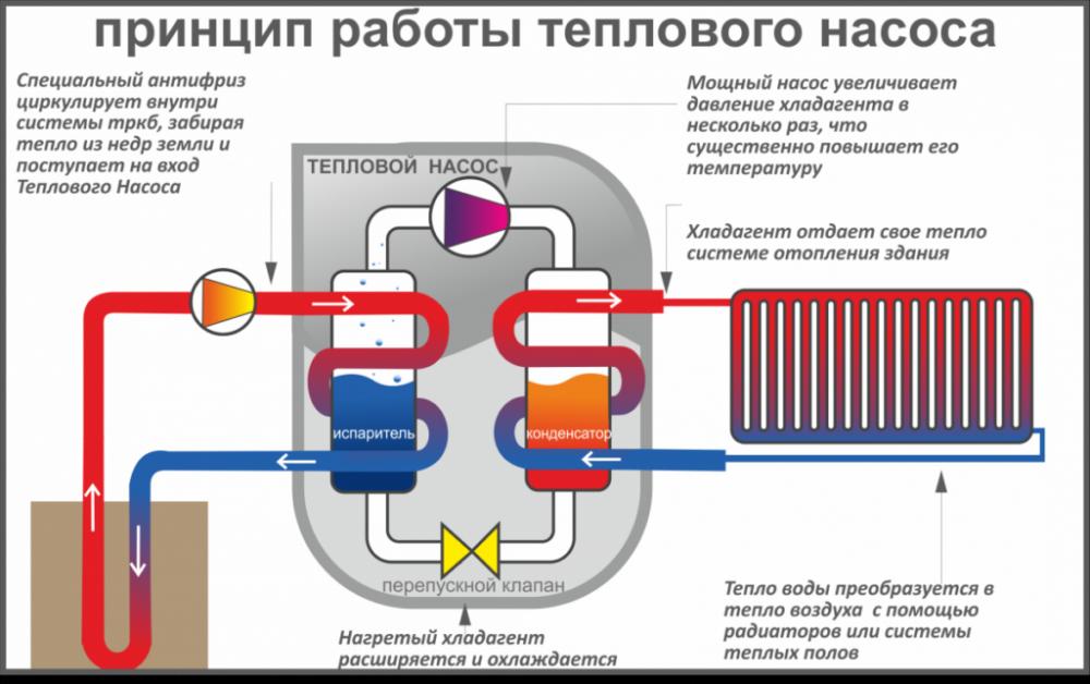 геотермальный тепловой насос для отопления дома цены