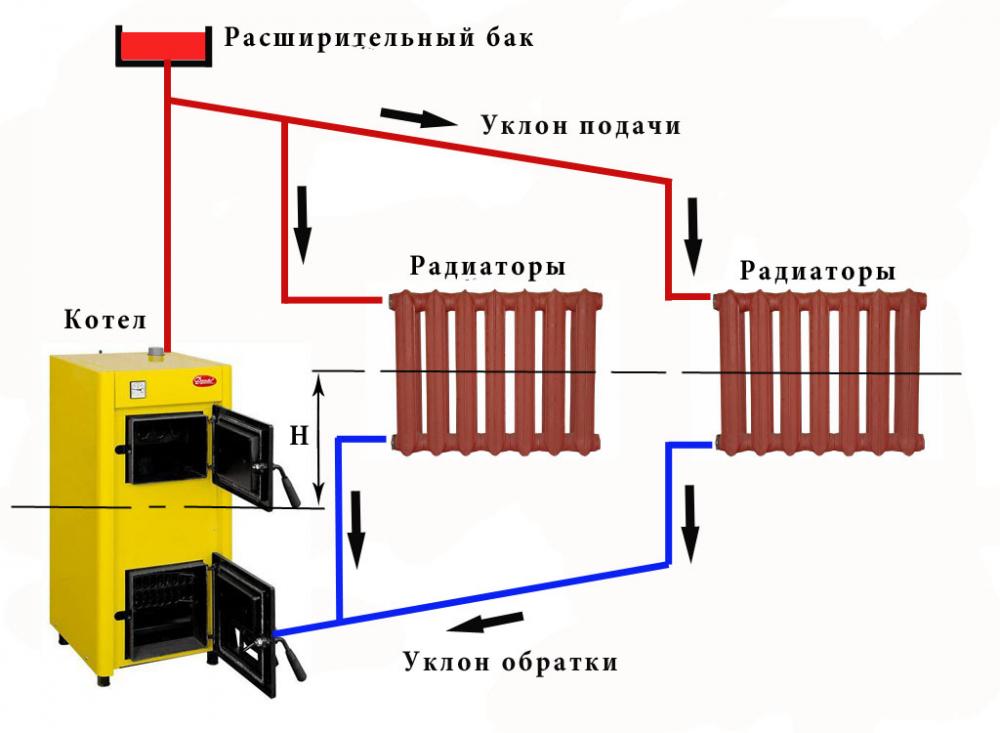 Двухтрубная система отопления двухэтажного дома: схема, инструкция ...