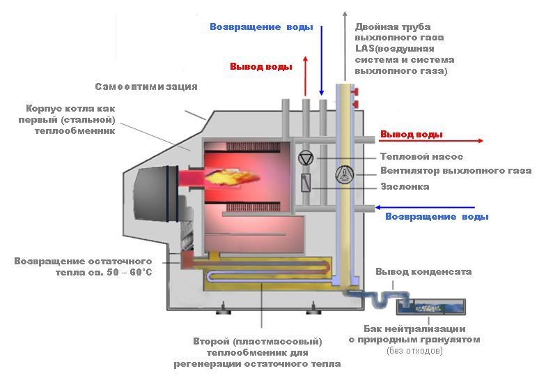 конденсационный газовый котел купить