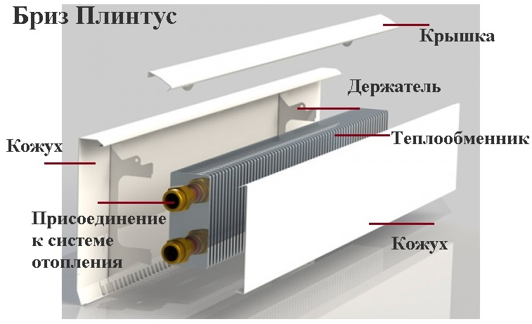 напольные конвекторы бриз