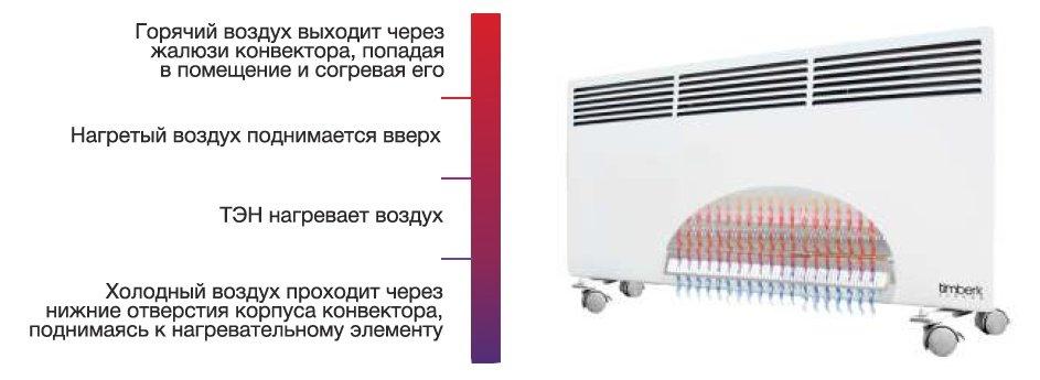 купить конвекторы отопления электрические с терморегулятором настенные