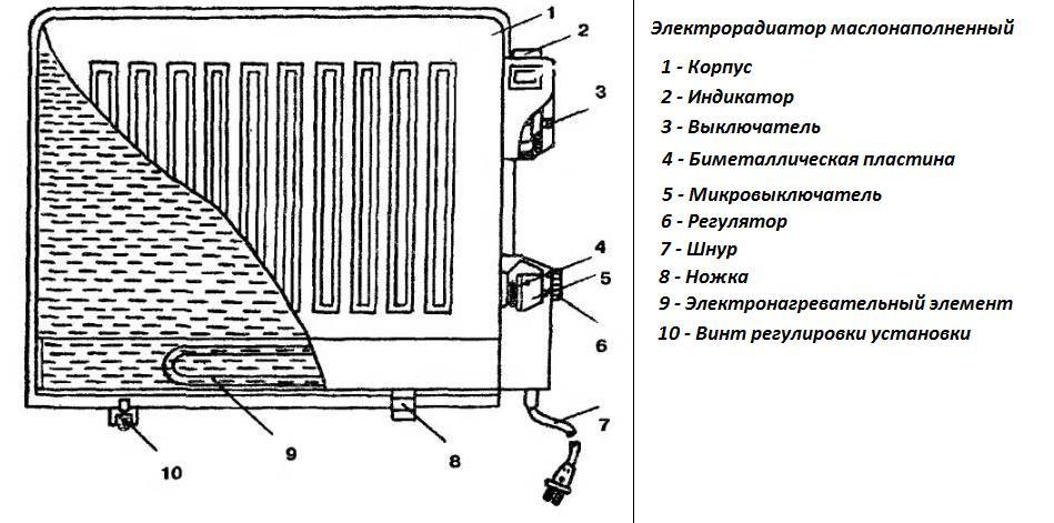 масляный радиатор отопления купить