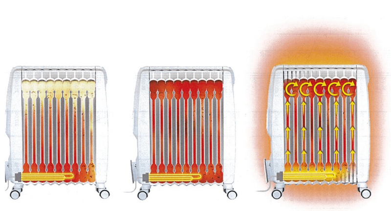 масляные радиаторы отопления
