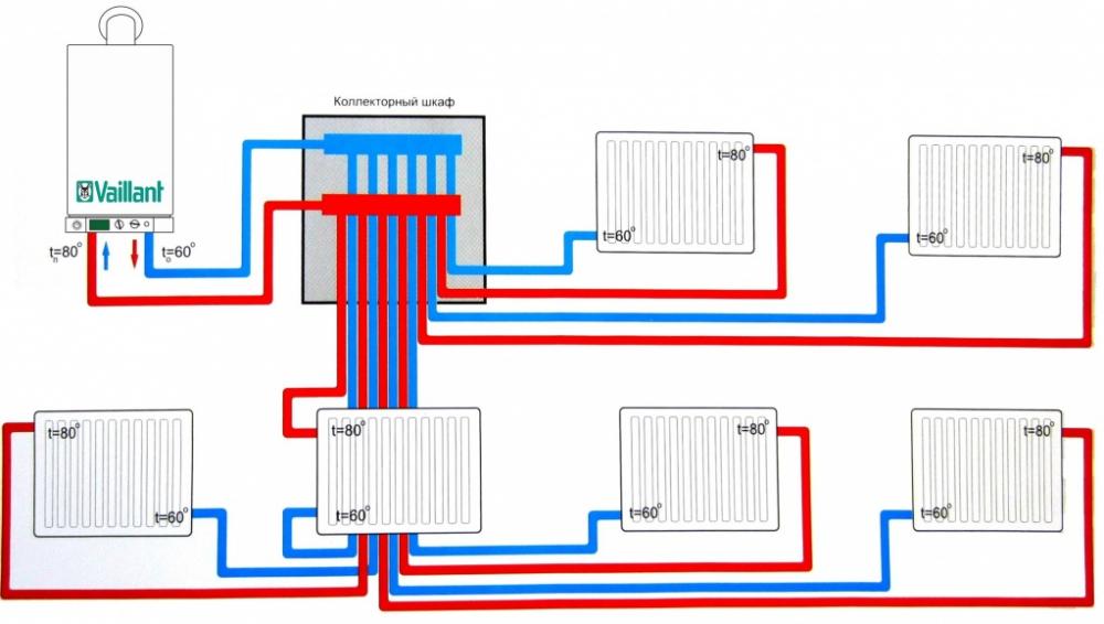 коллекторная схема отопления
