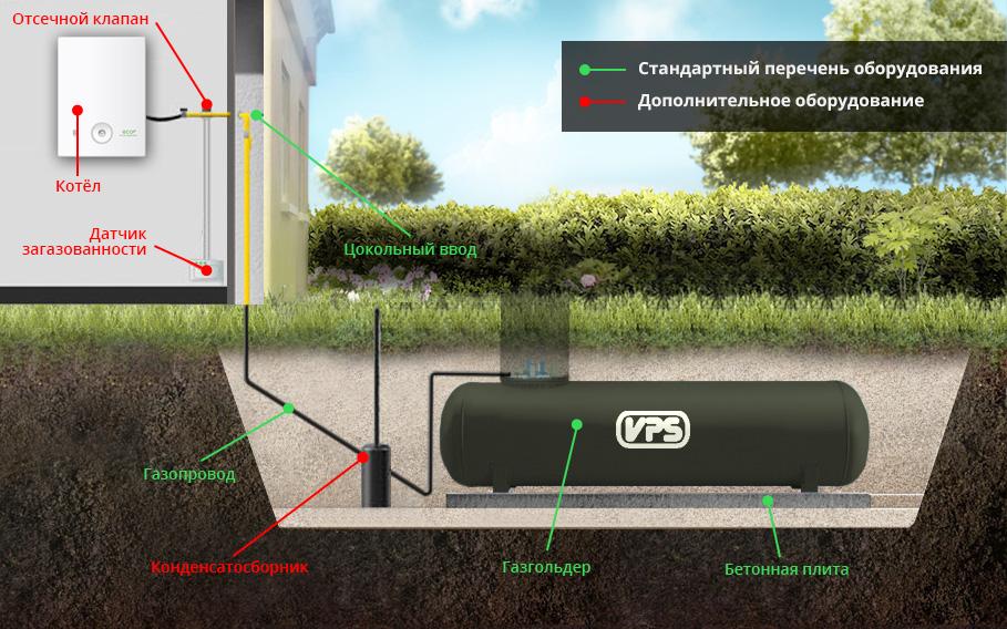VPS Тула | Газовый газгольдер для частного дома | Absolut-Gaz.ru Тула