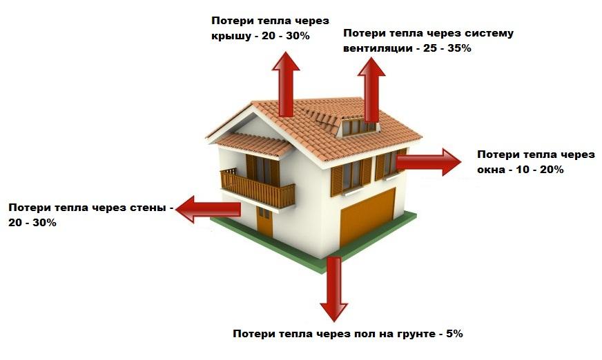 Как рассчитать расходы на отопление загородного дома, дачи, коттеджа ...