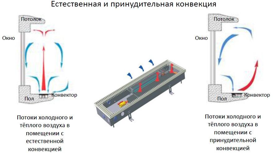 Внутрипольный конвектор Техно КВЗ 250-85-1200 купить по выгодной ...