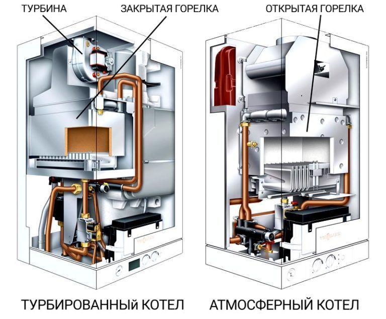 настенные газовые котлы для отопления одноконтурные