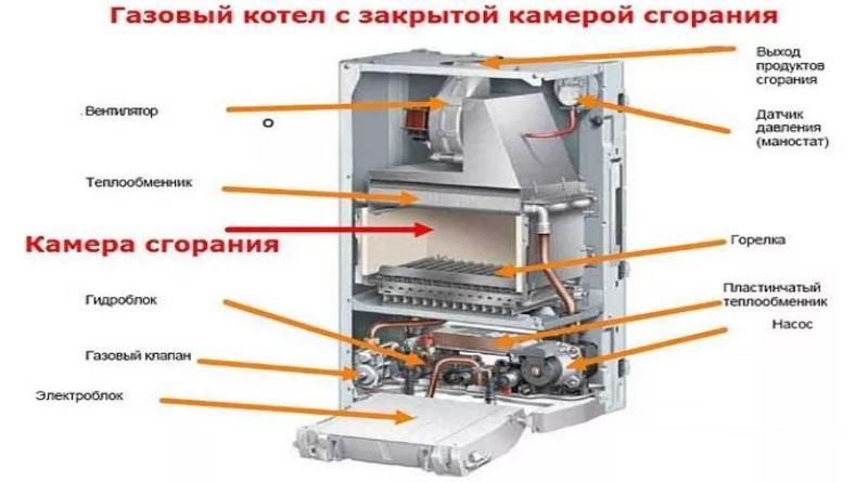настенный газовый котел протерм