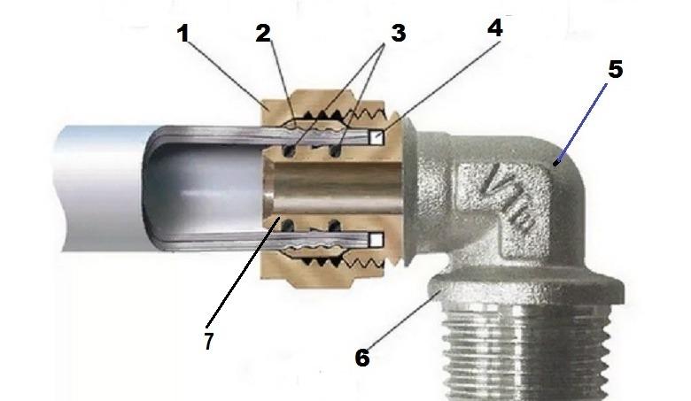 обжимные фитинги для металлопластиковых труб цены