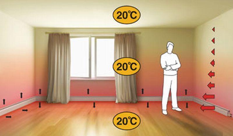 Плинтусное отопление: разводка труб, конвекторы, радиаторы, водяное ...
