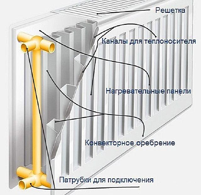 Панельные радиаторы отопления - знакомимся ближе.