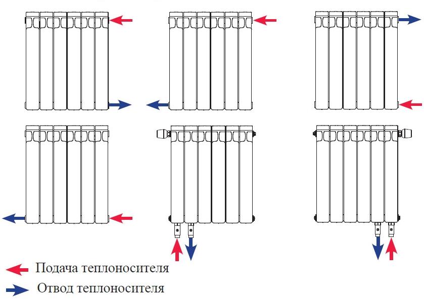 Радиаторы рифар - обзор моделей и цены