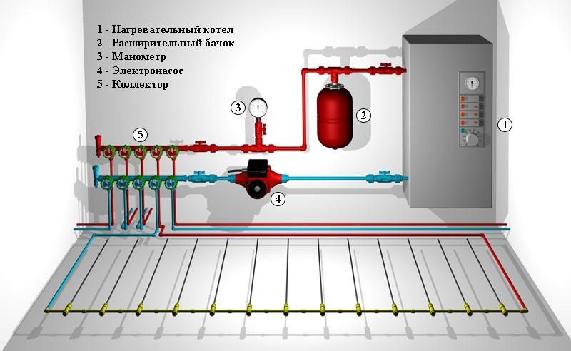 рассчитать диаметр трубы для отопления