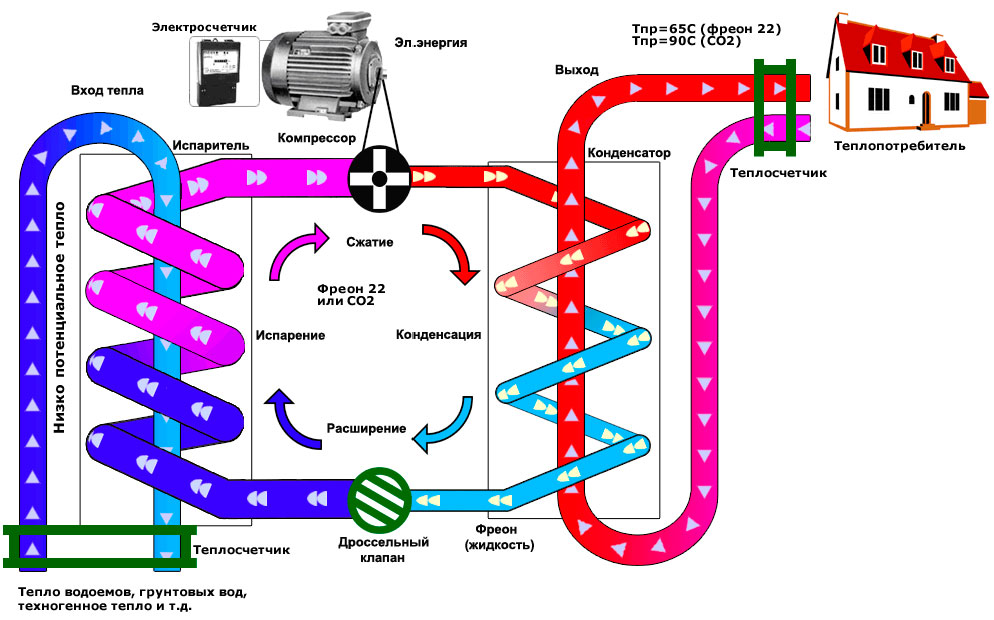 Расчет насоса отопления: подачи и напора воды, мощность, кавитация