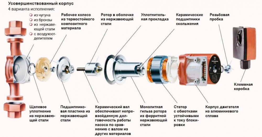 Установка насоса в систему отопления: правильный подбор и монтаж прибора