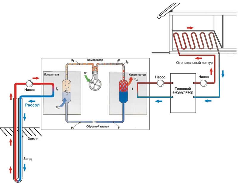установка теплового насоса