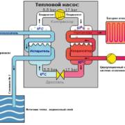 Тепловой насос для отопления дома: принцип работы, обзор моделей, их плюсы и минусы