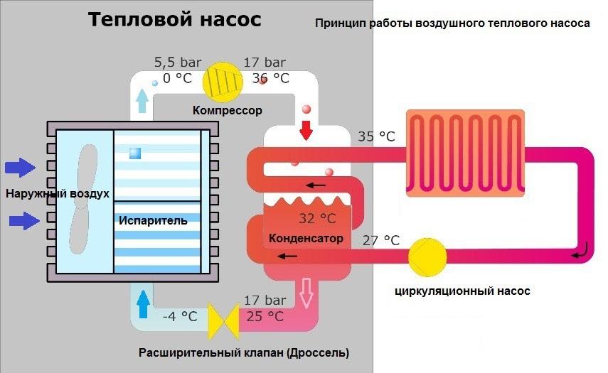 принцип работы компрессора тепловой насосы
