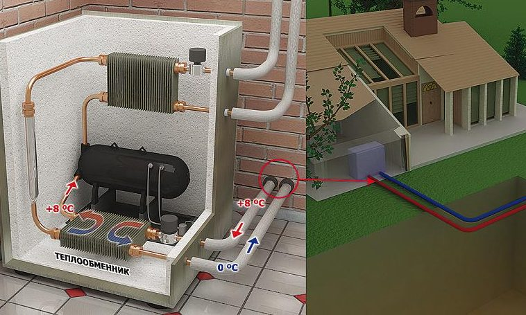 Тепловой насос воздух-воздух: как работает и для чего нужен
