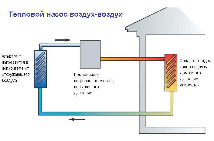 Принцип работы теплового насоса воздух-воздух, устройство и особенности