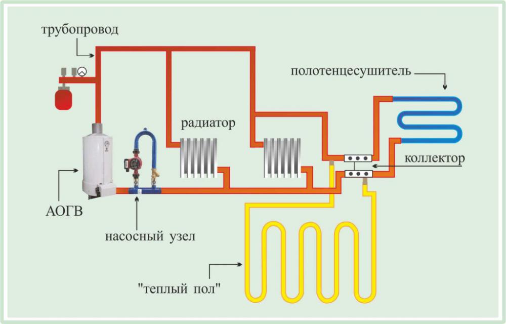 теплый пол в квартире от центрального отопления (главный ключ)