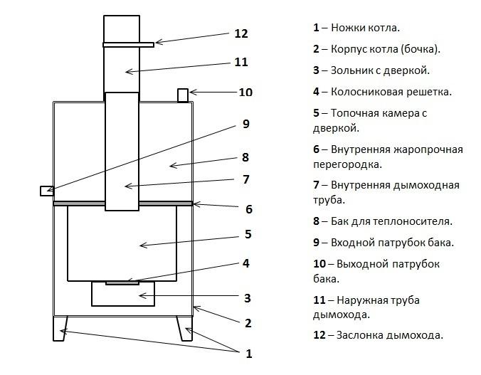 Вертикальный корпус