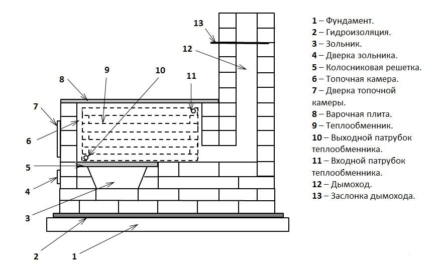 Схема кирпичного котла
