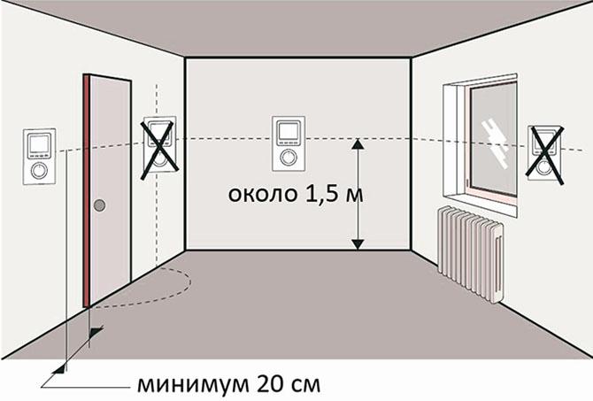 Правила установки термостата