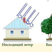 Что делать если ветер задувает котел: распространенные причины и варианты решения проблемы