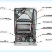 Как почистить газовый котел в домашних условиях
