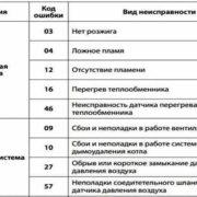 Как исправить ошибку 57 котла Навьен — распространенные причины поломок