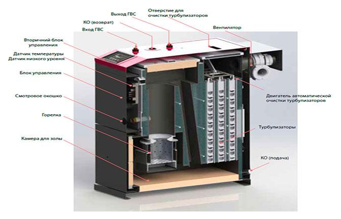 Пеллетное оборудование Китурами из чего состоит