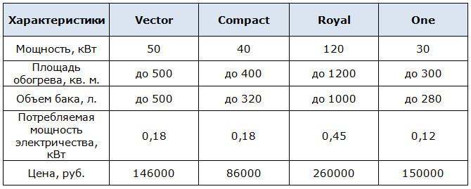 Таблица параметров котла Пеллетрон