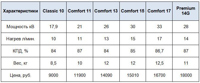 Характеристики колонок БалтГаз