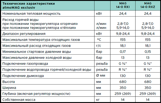 Технические характеристики колонки Vaillant