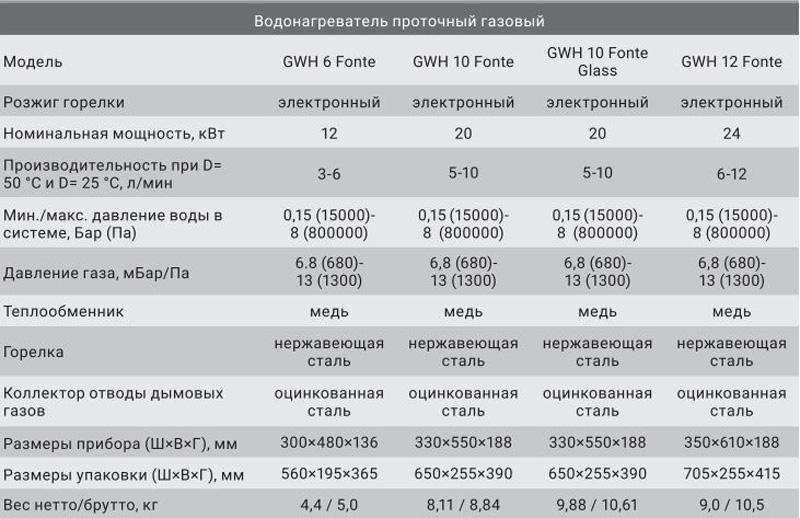Технические характеристики газовых колонок Zanussi