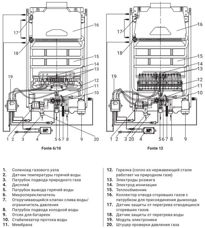 Конструкция газовой колонки Zanussi