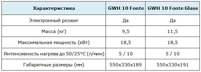 Сравнительная таблица параметров газовых колонок Zanussi