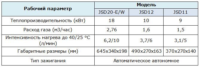 Таблица параметров колонок VEKTOR