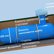 Правила размещения газгольдера на участке — плюсы и минусы устройства