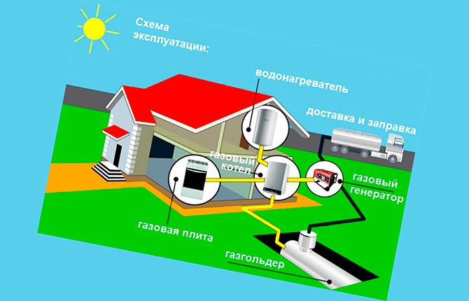 Схема эксплуатации газгольдера в частном доме