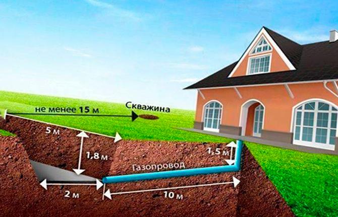 Требования к расположению газгольдера на участке