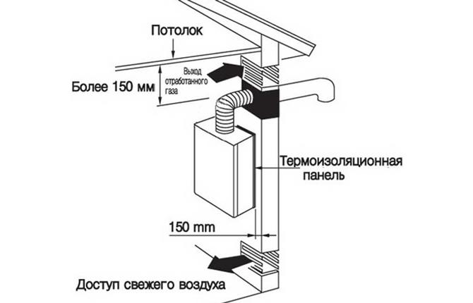 Монтаж газовой колонки