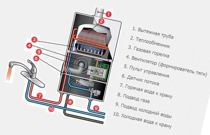 Состав газовой колонки Дон