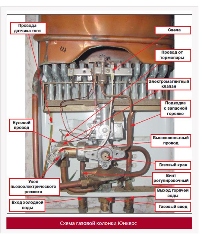 Схема газовой колонки Юнкерс