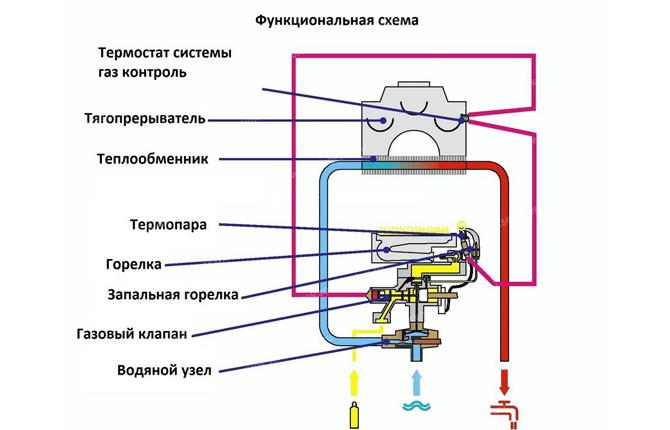 Функциональная схема газовой колонки